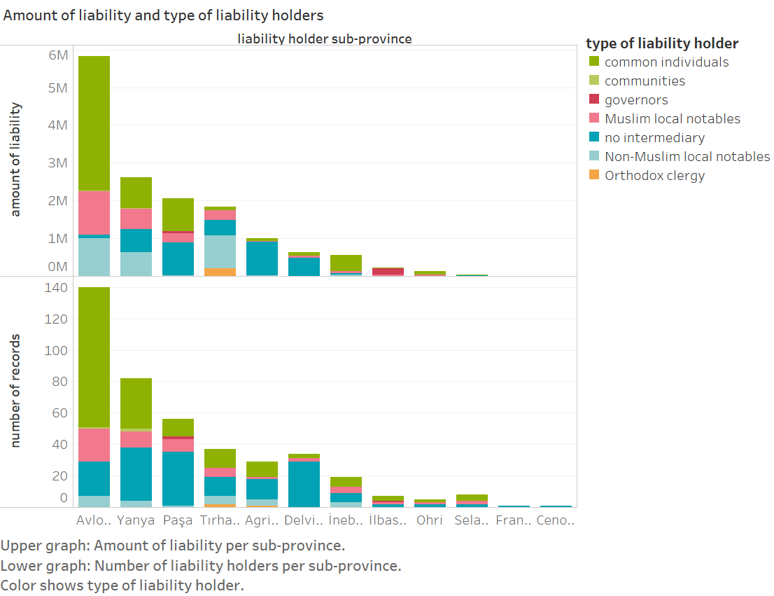 Amount of liability and type of liability holders graphic
