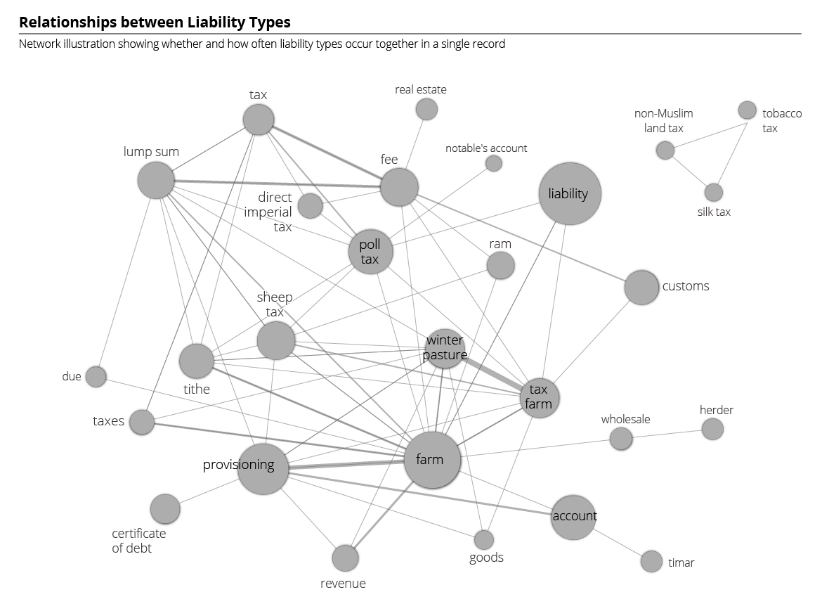 Relationships Between Liability Types